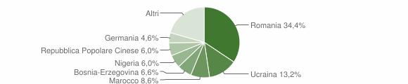 Grafico cittadinanza stranieri - Mondaino 2018