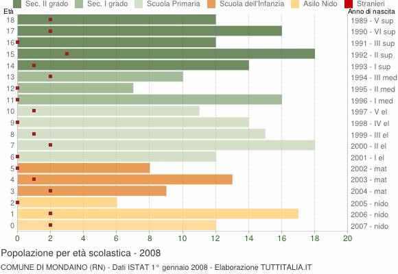 Grafico Popolazione in età scolastica - Mondaino 2008