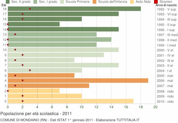 Grafico Popolazione in età scolastica - Mondaino 2011