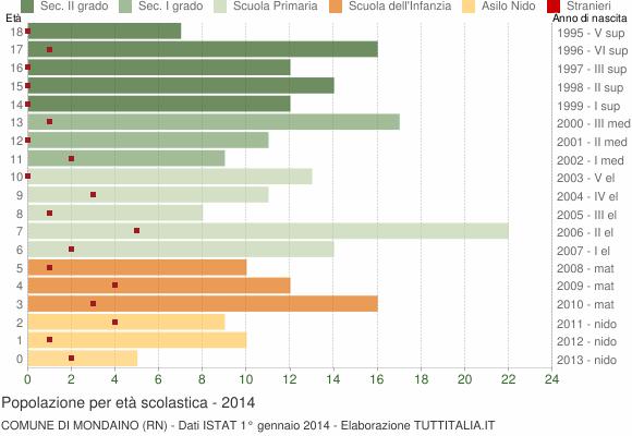 Grafico Popolazione in età scolastica - Mondaino 2014