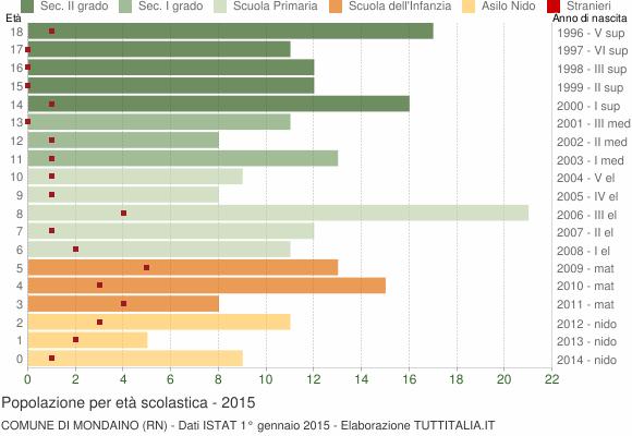 Grafico Popolazione in età scolastica - Mondaino 2015