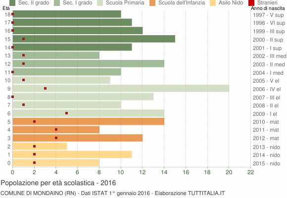Grafico Popolazione in età scolastica - Mondaino 2016