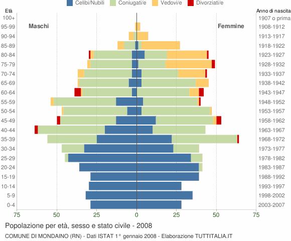 Grafico Popolazione per età, sesso e stato civile Comune di Mondaino (RN)