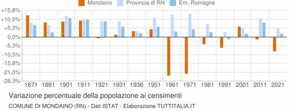 Grafico variazione percentuale della popolazione Comune di Mondaino (RN)