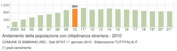 Grafico andamento popolazione stranieri Comune di Bibbiano (RE)