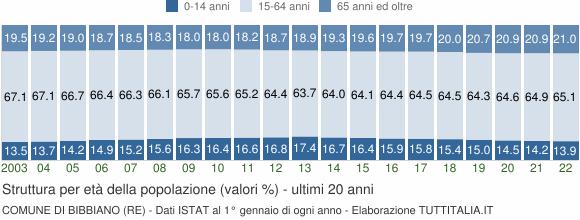 Grafico struttura della popolazione Comune di Bibbiano (RE)