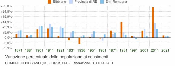 Grafico variazione percentuale della popolazione Comune di Bibbiano (RE)