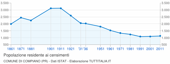 Grafico andamento storico popolazione Comune di Compiano (PR)