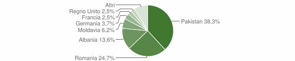 Grafico cittadinanza stranieri - Compiano 2019