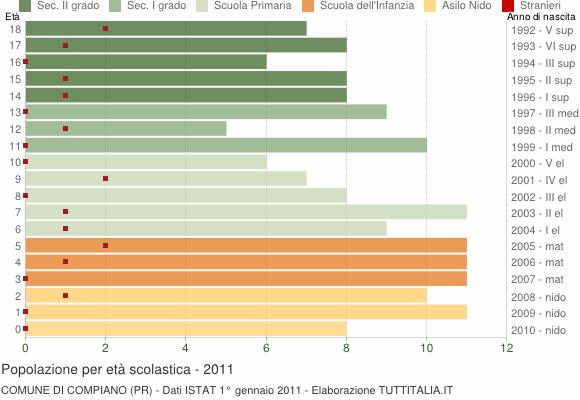 Grafico Popolazione in età scolastica - Compiano 2011