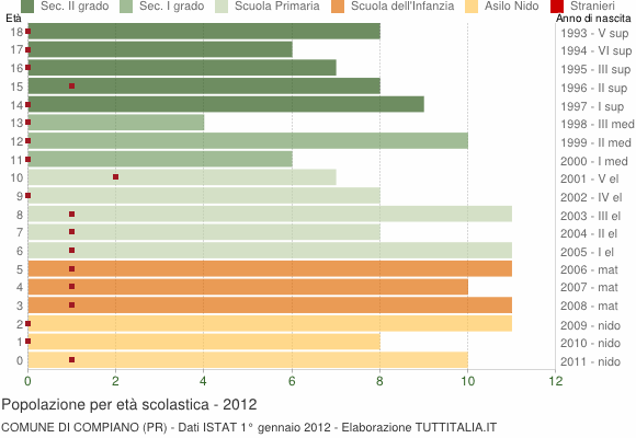 Grafico Popolazione in età scolastica - Compiano 2012