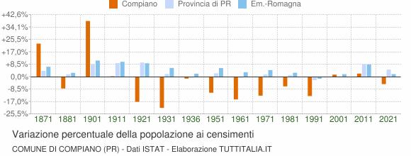 Grafico variazione percentuale della popolazione Comune di Compiano (PR)