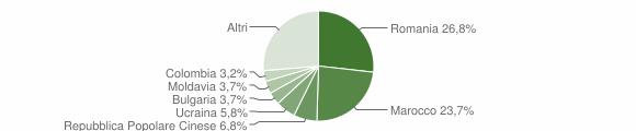 Grafico cittadinanza stranieri - Jolanda di Savoia 2019