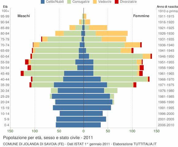Grafico Popolazione per età, sesso e stato civile Comune di Jolanda di Savoia (FE)