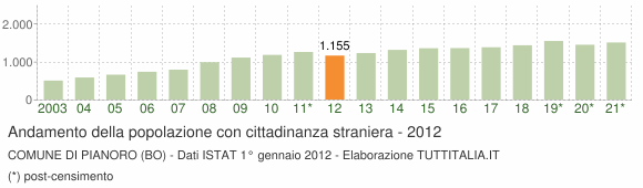 Grafico andamento popolazione stranieri Comune di Pianoro (BO)