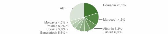 Grafico cittadinanza stranieri - Pianoro 2009