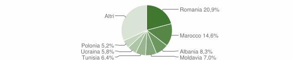 Grafico cittadinanza stranieri - Pianoro 2011