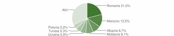 Grafico cittadinanza stranieri - Pianoro 2012