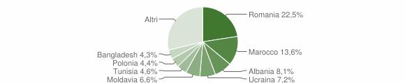 Grafico cittadinanza stranieri - Pianoro 2014