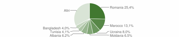 Grafico cittadinanza stranieri - Pianoro 2016