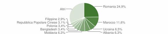 Grafico cittadinanza stranieri - Pianoro 2019