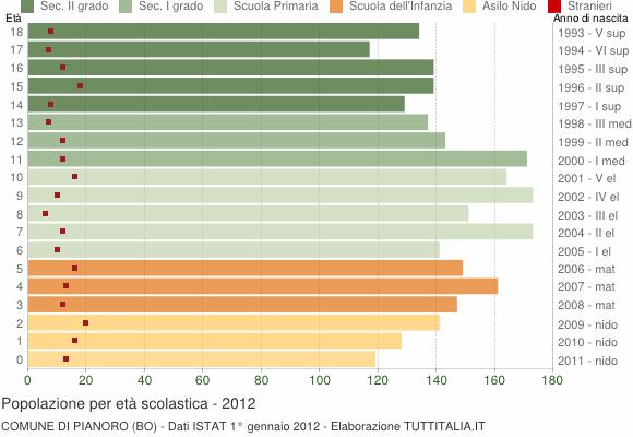 Grafico Popolazione in età scolastica - Pianoro 2012