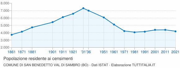Grafico andamento storico popolazione Comune di San Benedetto Val di Sambro (BO)