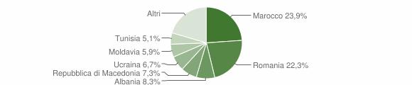 Grafico cittadinanza stranieri - San Benedetto Val di Sambro 2014