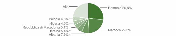 Grafico cittadinanza stranieri - San Benedetto Val di Sambro 2018