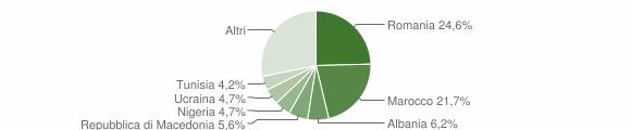 Grafico cittadinanza stranieri - San Benedetto Val di Sambro 2019