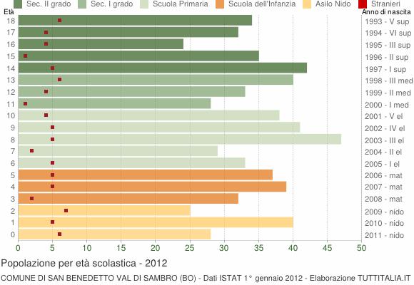 Grafico Popolazione in età scolastica - San Benedetto Val di Sambro 2012