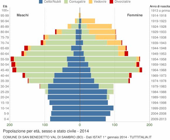 Grafico Popolazione per età, sesso e stato civile Comune di San Benedetto Val di Sambro (BO)