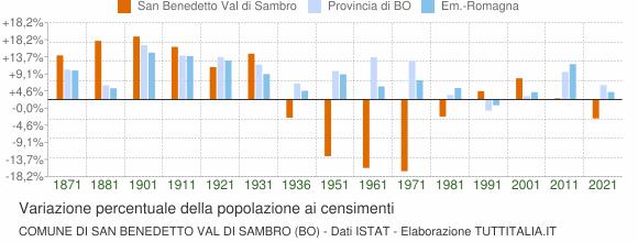 Grafico variazione percentuale della popolazione Comune di San Benedetto Val di Sambro (BO)