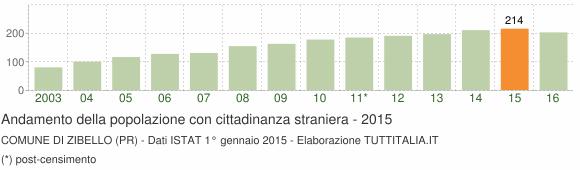 Grafico andamento popolazione stranieri Comune di Zibello (PR)