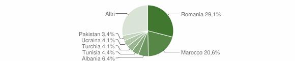 Grafico cittadinanza stranieri - Monzuno 2017
