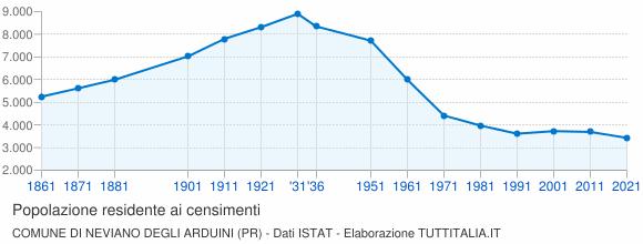 Grafico andamento storico popolazione Comune di Neviano degli Arduini (PR)