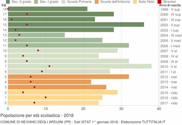 Grafico Popolazione in età scolastica - Neviano degli Arduini 2018