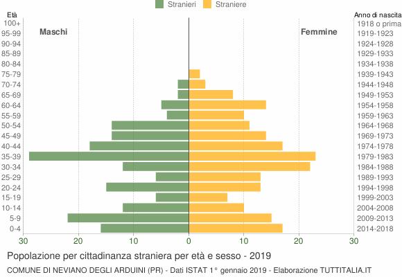 Grafico cittadini stranieri - Neviano degli Arduini 2019