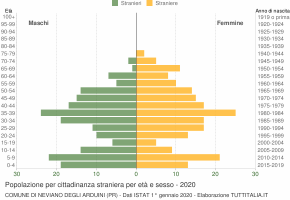 Grafico cittadini stranieri - Neviano degli Arduini 2020