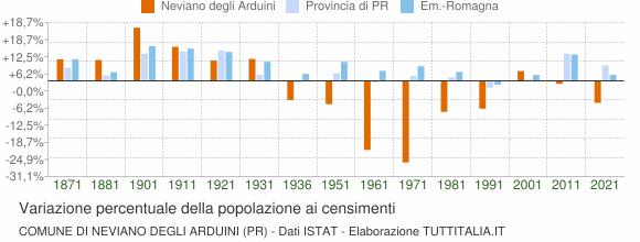 Grafico variazione percentuale della popolazione Comune di Neviano degli Arduini (PR)