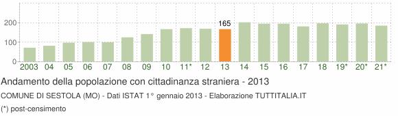Grafico andamento popolazione stranieri Comune di Sestola (MO)