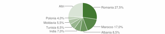 Grafico cittadinanza stranieri - Sestola 2014