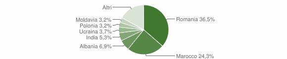 Grafico cittadinanza stranieri - Sestola 2019