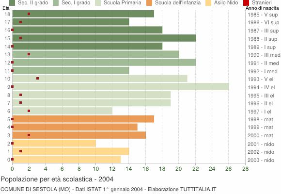 Grafico Popolazione in età scolastica - Sestola 2004