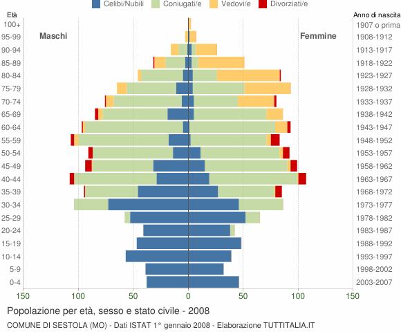 Grafico Popolazione per età, sesso e stato civile Comune di Sestola (MO)