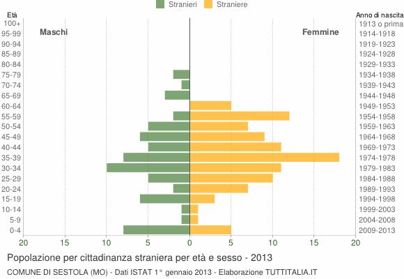 Grafico cittadini stranieri - Sestola 2013