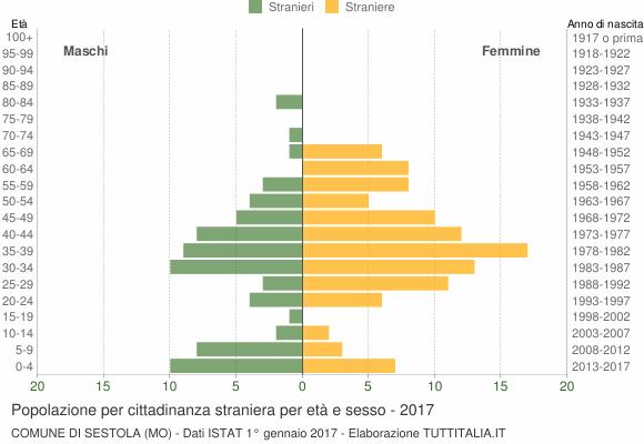 Grafico cittadini stranieri - Sestola 2017