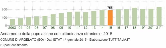Grafico andamento popolazione stranieri Comune di Argelato (BO)
