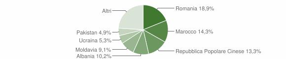Grafico cittadinanza stranieri - Argelato 2012