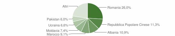 Grafico cittadinanza stranieri - Argelato 2015